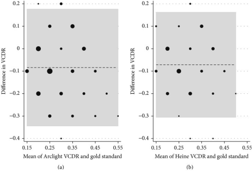 Bland-Altman plots showing the difference between the examiner's estimate of vertical cup : disc ratio (VCDR) and the reference standard, split by instrument. Plot (a) represents the Arclight direct ophthalmoscope and plot (b) represents the Heine K180 direct ophthalmoscope. Where there is exact agreement between the examiner and the reference standard the difference in VCDR is noted as 0. Any deviation from 0 represents underestimation (if negative) or overestimation (if positive) of the VCDR compared with the reference standard. The horizontal dotted line represents the mean of all observations (i.e., their mean deviation from the reference standard), and the grey area represents the proportion of all observations lying within 95% of the normal distribution for each of the two ophthalmoscopes. The size of each black dot is proportional to the number of observations it represents.
