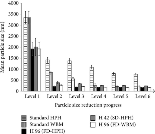 Particle size reduction performance of standard and combinative technologies. Six levels: premilling (1), 1 HPH cycle at 1500 bar/1 hour of WBM (2), 5 cycles/2 hours (3), 10 cycles/4 hours (4), 15 cycles/8 hours (5), and 20 cycles/24 hours (6).