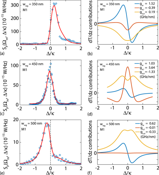 Optomechanical response for a varying wwg.(a,c,e) Power spectral densities at mechanical resonance (circles: experimental data; solid lines: fit to model) SP(Ωm, Δ/κ) and (b,d,f) relative contributions of coupling dispersive (blue curves) and dissipative (orange curves: intrinsic; yellow curves: external) coupling mechanisms (arbitrary units). (a,b) wwg = 350 nm. (c,d) wwg = 450 nm. (e,f) wwg = 500 nm.