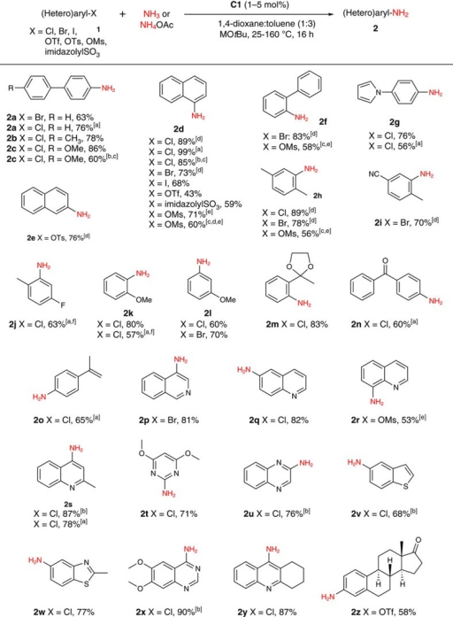 Scope of ammonia monoarylation using C1.Unless stated otherwise, reactions were conducted employing C1 (1–5 mol%), MOtBu (M=Li or Na; 1.5–2.0 equiv), NH3 (from 0.5 M solutions in 1,4-dioxane; 3–8.3 equiv), in toluene for 16 h (unoptimized), with yields of isolated products reported; throughout, see the Supplementary Information for complete experimental details. [a] 110–160 °C for 5–30 min under microwave conditions using NH4OAc (5 equiv) and NaOtBu (6.5 equiv) in CPME. [b] Conducted using gaseous ammonia (114 psi initial pressure). [c] Yield on the basis of 1H NMR data relative to ferrocene as an internal standard. [d] 25 °C. [e] K3PO4 (6 equiv) used as base at 110 °C without toluene co-solvent. [f] Isolated as the N-tosylated derivative.