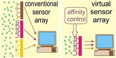 Single sensing element with electrical control of its affinity can operate as a virtual sensor array