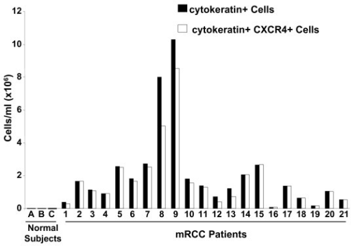Expression of CXCR4 on circulating pan-cytokeratin positive cells in patients with mRCC as determined by FACS analysis. Cells isolated from the buffy coat of mRCC patients were stained with pan-cytokeratin (dark-colored boxes) or stained with both pan-cytokeratin and CXCR4 for dual color analysis (light-colored boxes). Specimens from three normal human subjects were included as controls.