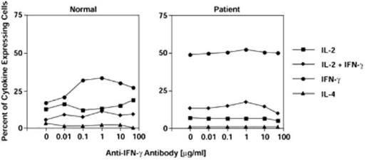 In vitro generation of effector cells in the presence of anti-IFN-γ antibody. CD4+ memory effector T cells obtained from the peripheral blood of a healthy donor (normal) or from RASF (patient) were stimulated as described in Fig. 3 with immobilized anti-CD3 mAb (OKT3, 0.01 μg/ml), anti-CD28, and cytokines. In addition, cultures were carried out in the presence of increasing concentrations of a neutralizing anti-IFN-γ antibody as indicated. After priming, the cells were washed, rested for 2.5 days and restimulated with mitogen to assess intracellular cytokines; 104 cells were collected for each analysis. The data are representative of at least two experiments. No significant difference was observed in the presence of anti-IFN-γ antibody (P > 0.05).