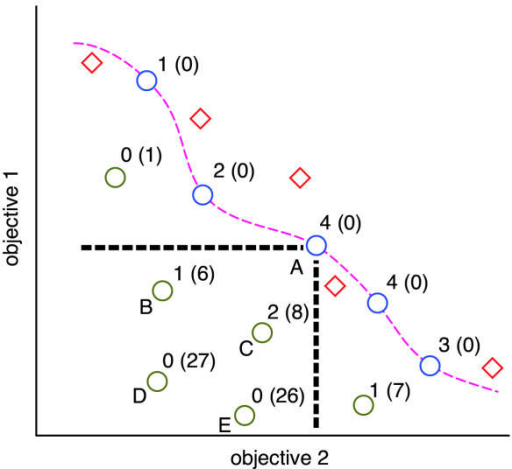 Pareto-Optimal Front. The two axes of the objectives form the objective space, which is two dimensional for the problems described in this paper. The positions of solutions on the Pareto-optimal front are shown in blue, connected by dashed pink. Each Pareto-optimal solution dominates all solutions to its lower left; for example, point A dominates points B-E, as bounded by the dashed black lines. Non-dominated solutions are shown as turquoise circles; dominated solutions are shown as olive circles. Strength is shown adjacent to each solution. Raw fitness is shown in parentheses. Because no raw fitnesses are identical, other than those on the front, density would have no impact on survival for this population as long as the archive size was at least five. Diamonds indicate positions in objective space of solutions not yet discovered by the algorithm, but that would be non-dominated once discovered.