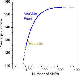 MHC Trade-off Front. Illustration of MAGMA on a non-contrived problem, a portion of the human MHC region. The approximation to the Pareto-optimal front produced by MAGMA is likely to be exact (see the description of the benchmark tests in the text). The solution produced by the heuristic (position in optimization space displayed by a yellow square) was used as a seed. The coverage function is expressed in units proportional to the probability of linkage detection (equation 1). The production of a trade-off front, such as this one, is a major advantage of using a multiobjective algorithm.