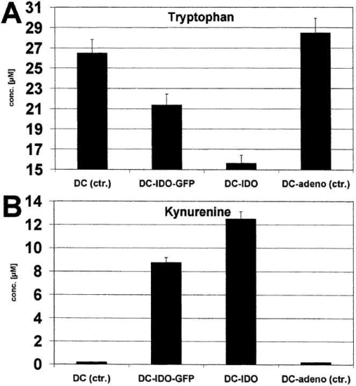 Tryptophan and kynurenine concentration in cultures of IDO-expressing DCs. Native DCs (control), DCs infected with IDO-adeno-GFP, IDO-adeno, or native replication-defective adenoviruses (control) were cultured in RPMI 1640 plus 10% FCS. Tryptophan (A) and kynurenine (B) concentrations were determined and the values (μM/105 cells) are shown on the ordinate.