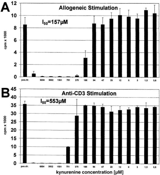 Effect of kynurenine on T cell proliferation induced by allogeneic DCs or anti-CD3 antibody. Peripheral lymphocytes were stimulated with (A) allogeneic DCs or (B) anti-CD3 mAb for 6 and 3 d, respectively. Various amounts of kynurenine (abscissa) were added to the cultures. Positive control was performed without kynurenine. T cell proliferation was determined by 3[H]thymidine incorporation (cpm) (ordinate).