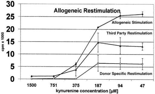 Allogeneic restimulation of T cells activated with allogeneic DCs. Peripheral blood lymphocytes were stimulated with allogeneic DCs in the presence of decreasing amounts of kynurenine (abscissa). After 5 d the cells were extensively washed and restimulated with DCs from the same or unrelated donors. T cell proliferation was measured by 3[H]thymidine incorporation (cpm) (ordinate) after primary and secondary stimulation. The curves show the degree of proliferation after the first stimulation (top curve) and upon restimulation with third-party (intermediate) or donor-specific DCs (bottom curve).