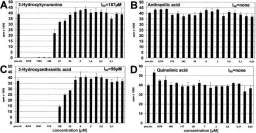 Effect of IDO-induced tryptophan metabolites on T cell proliferation. Peripheral lymphocytes were stimulated with anti-CD3 antibody for 3 d in the presence of various amounts (abscissa) of (A) 3-hydroxykynurenine, (B) anthranilic acid, (C) 3-hydroxyanthranilic acid, or (D) quinolinic acid. Positive control consisted of T cell stimulation in the absence of metabolites. T cell proliferation was determined by 3[H]thymidine incorporation (cpm) (ordinate).