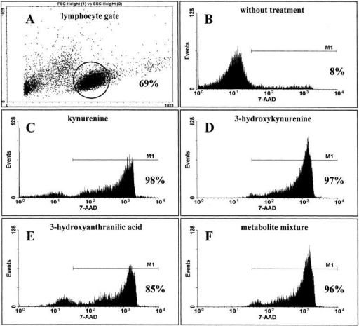 Induction of cell death by tryptophan metabolites. Lymphocytes were stimulated with anti-CD3 in the presence or absence (control) of active metabolites (1,501 μM kynurenine, 349 μM 3-hydroxykynurenine, 510 μM 3-hydroxyanthranilic acid) or a metabolite mixture (kynurenine plus 3-hydroxykynurenine plus anthranilic acid plus 3-hydroxyanthranilic acid plus quinolinic acid)(64 μM of each compound). After 3 d the cells were washed, stained with anti-CD3-FITC antibody and 7-AAD. The percentages of dead (7-AAD-positive) T cells was determined in FACScan™. A shows the lymphocyte gate. B–F show the percentage of dead cells in the negative control and after treatment with kynurenine, 3-hydroxyanthranilic acid, 3-hydroxykynurenine, or metabolite mixture.