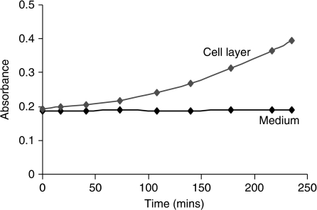 Rate of hydrolysis of the elastase substrate by SUIT-2 cell extract and serum-free cell-conditioned culture media.
