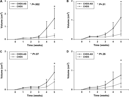 Effect of CHD5 expression on tumor growth in neuroblastoma cell lines. NLF, IMR5, SK-N-SH, and SK-N-FI cells (107 each) stably transfected with plasmids containing CHD5- or CHD5-AS were injected into the flanks of nu/nu mice (n = 10 mice per group), and tumor growth was measured as volume weekly over 5 weeks. A) NLF CHD5-AS vs NLF CHD5, P = .002. B) IMR5 CHD5-AS vs IMR5 CHD5, P = .01. C) SK-N-SH CHD5-AS vs SK-N-SH CHD5, P = .07. D) SK-N-FI CHD5 vs SK-N-FI CHD5-AS, P = .26. Means and 95% confidence intervals (error bars) are shown. All P values (two-sided, comparisons at the 5-week time points) were calculated using a two-sample Student t test. Data are representative of two independent experiments.