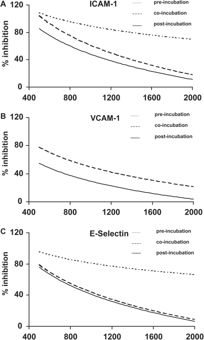 Inhibition of adhesion molecule expression by phenidone.The decrease of adhesion molecule expression (ICAM-1, VCAM-1, E-selectin) is plotted in a logarithmic dose-response relationship (curve fitting). X-axis: Concentration of phenidone (μM). Y-axis: Per cent inhibition of adhesion molecule expression in relation to maximal TNF-α induced expression. Fine-dotted lines: Pre-incubation – phenidone was added 2 hours before TNF-α stimulation. Coarse-dotted line: Co-incubation – simultaneous application of phenidone and TNF-α. Solid line: Post-incubation – phenidone was added 2 hours after TNF-α stimulation.