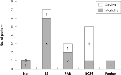 The relationship between palliative procedure and mortality in univentricular heart. No: no palliation, BT: modified Blalock-Taussig shunt, PAB: pulmonary artery banding, BCPS: bidirectional cavopulmonary shunt.