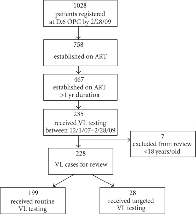 Flow chart of adult patients on ART >1 yr who received VL testing and enrolled for review.