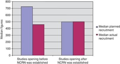 Comparison of median planned and actual recruitment figures for studies opening to recruitment before and after NCRN was established.