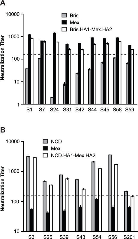 HA2 influences cross-neutralization between Mex/4108/09 and recent seasonal H1N1 influenza A strains.(A) Bris.HA1-Mex.HA2 pseudotypes were used to map the target of cross-neutralizing antibodies in the samples with cross-neutralization titers to Mex/4108/09, but not to Bris/59/07, in sera from the contemporary cohort of subjects who received seasonal influenza vaccines. (B) Neutralization to NCD/20/99, but not to Mex/4108/09, was mapped to NCD/20/99 HA1 using NCD.HA1-Mex.HA2 pseudotypes and sera from the contemporary cohort of subjects who received seasonal influenza vaccines. The dotted lines in both panels A and B represent the neutralization titer of 160, which has been proposed as a correlate of seroprotection in microneutralization assays involving replicating influenza virus [4]. Protective titers for neutralization of HA-pseudotypes have not been determined. Data are shown as means +/− SD and reflect two or more independent experiments with each sample run in duplicate. Bris: Bris/59/07; Mex: Mex/4108/09; NCD: NCD/20/99.