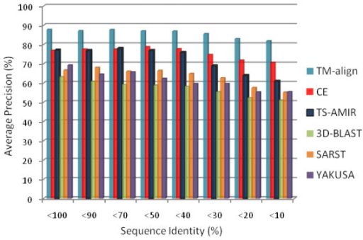 Retrieval effectiveness on low sequence identity.