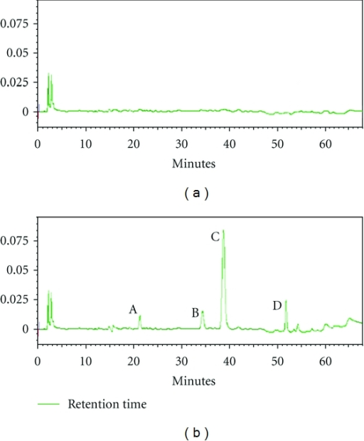 HPLC Chromatograms of A: Cherimolin-1, B: annonacin, C: Squamocin, D: annonin-VI. (a) blank K-R buffer solution; (b) the four compounds in ACGs extract.