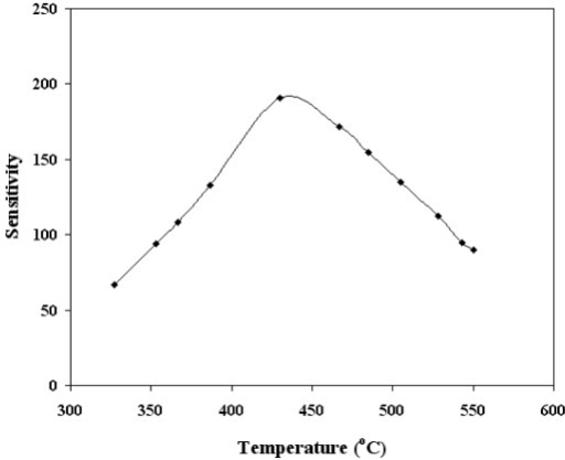 Sensitivity as a function of temperature for SnO2 mixed CeO2. The CO concentrations and films thickness was 500 ppm and 220 nm respectively.