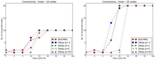 Connectivity of BoX-MAC and CLAC in a 10-node (left) and in a 20-node (right) linear topologies.
