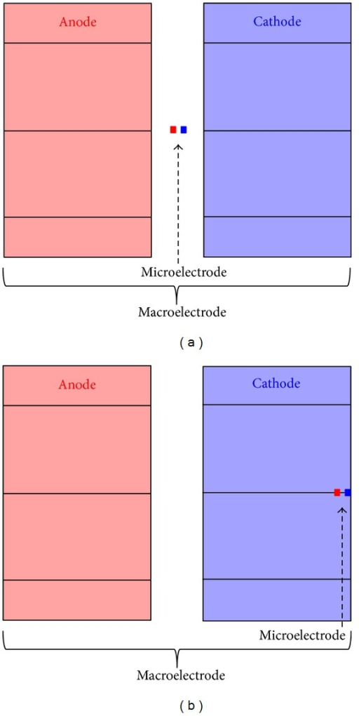 Relative positions of the microelectrode with respect to the macroelectrode one (not in scale). (a) Position 1, with the same electric center; (b) position 2, with the external surfaces of the cathodes coincident.