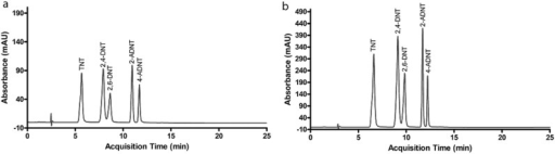 Separation of nitroaromatics by diol column: (a) self-optimization performance, (b) with the method presented in Table 1.