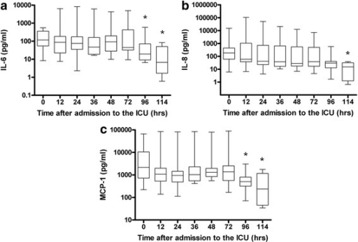 Cytokine and chemokine profiles of the patients during hypothermia and after rewarming. Graphs show data for ten patients after cardiac arrest with respect to the proinflammatory cytokine interleukin 6 (IL-6) (a) and the chemokines IL-8 (b) and monocyte chemotactic protein 1 (MCP-1) (c) during hypothermia (0 to 72 hours) and after rewarming (72 to 114 hours). Values presented are medians (black lines in boxes), 25th to 75th interquartile ranges (boxes) and minimums and maximums (whiskers). *Statistically significant compared to time 0.