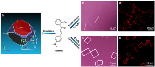 Self-assembly of one organic molecule HDMAC into 1D microwires and 2D microdisks.(a) The predicted growth morphology of HDMAC molecules based on the attachment energies. (b) and (c) SEM images of as-prepared HDMAC 1D microwires and 2D microdisks, respectively. (d) and (e) Photoluminescence (PL) microscopy images of the as-prepared 1D microwires and 2D microdisks excited with UV band (330–380 nm) from a mercury lamp.