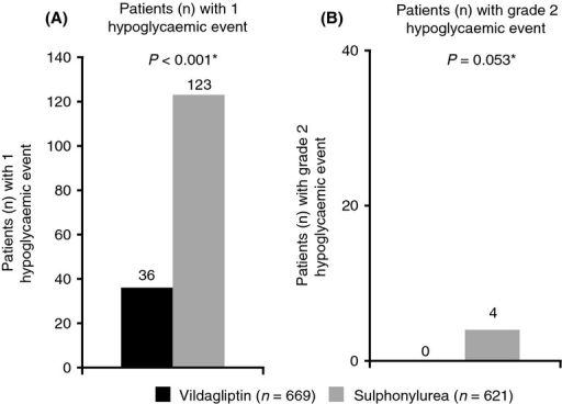 Number of patients with hypoglycaemic events (HEs) during Ramadan fasting. Includes patients with a postbaseline assessment of HEs. *Fishers exact test