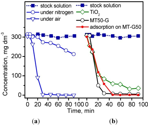 Kinetic curves of (a) photolysis at 50 °C in a nitrogen and air atmosphere and (b) photocatalysis of the dye IC at 50 °C in an air atmosphere. Adsorption experiment of IC on MT-G50 in the dark.