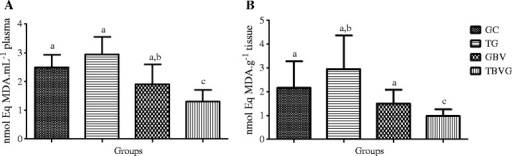 Effect of HEE on plasma and muscular lipid peroxidation induced by high-intensity exercise. (A) refers to plasma samples and (B) to muscular tissue from all animal groups: trained group (TG), trained Bowdichia virgilioides group (TBVG), control group (CG), and B. virgilioides group (BVG), each consisting of eight animals. The values represent the mean ± SD. Different letters indicate significant differences between groups (p <0.05). The statistical differences were determined using one-way ANOVA, followed by Bonferroni post-hoc test. All experiments were performed in triplicate.