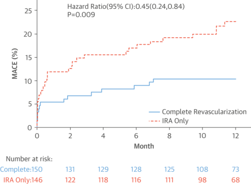 Kaplan-Meier CurvesCumulative event rate for IRA-only versus complete revascularization groups. CI = confidence interval; other abbreviations as in Figure 1.
