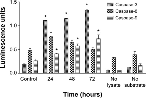 The colorimetric analysis of caspase-3, caspase-8, and caspase-9 in untreated and treated CAOV-3 cells with liriodenine at 24, 48, and 72 hours.Notes: Values are reported as the mean ± standard deviation of three independent experiments. *P<0.05 indicates a statistically significant difference.