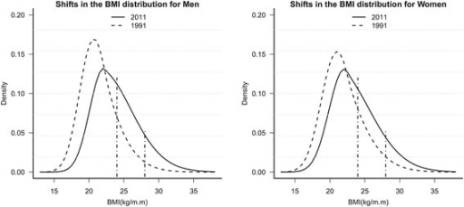 Shifts in the BMI distribution for Chinese adults aged 18–60 years old in 1991–2011.