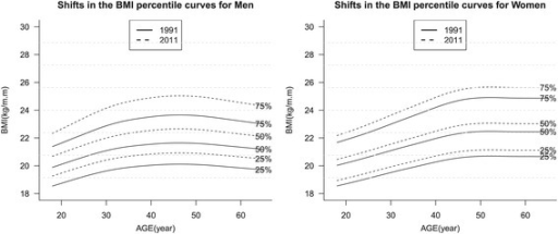 Shifts in the BMI percentile curves for Chinese adults aged 18–60 years old in 1991–2011.