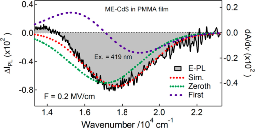E-PL spectrum (shaded black line) of ME-capped CdS Q-dots embedded in a PMMA film observed with excitation at 419 nm with a field strength of 0.2 MV cm−1.The simulated curve (dotted red line) and contribution of the zeroth and first derivative (dotted lines) of PL (using Gaussian function) spectrum used to reproduce the E-PL spectrum.