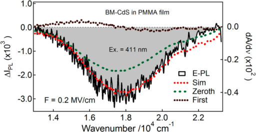 E-PL spectrum (shaded black line) of BM-capped CdS Q-dots embedded in a PMMA film observed with excitation at 411 nm with field strength of 0.2 MV cm−1.The simulated curve (dotted red line) and contribution of zeroth and first-derivative (dotted lines) of PL spectrum used to reproduce the E-PL spectrum.