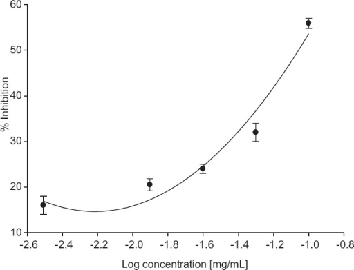 Inhibition of bovine butyrylcholinesterase by different concentration of allicin. Values are expressed as ± standard error of the mean (n = 6). The equation of the line is y = 18.949x2 + 86.651x + 114.59; R2 = 0.9872
