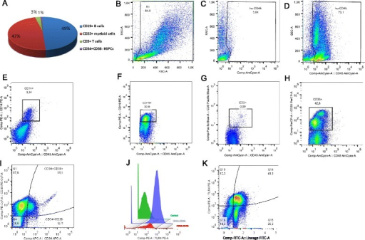 Development of human hematopoietic cells in the bone marrow of NSG mice 8 weeks after transplantation of human CD34+ cells. Representative dot plots show flow cytometry analysis of bone marrow cells with specific anti-human monoclonal antibodies. a Diagram showing mean frequency of human leukocyte subsets in the bone marrow of humanized mice. b Staining of bone marrow from non-humanized NSG mouse with anti-human CD45. c Morphology of bone marrow cells from hu-NSG. d Expression of pan-hematopoietic CD45 antigen in cells gated in R1. e Analysis of monocytes. f Analysis of B cells. g Analysis of T cells. h Analysis of myeloid cells. i Analysis of hematopoietic stem and progenitor cells (gated from R1). j Histogram comparing expression of TLR4 receptor on HSCs and progenitor cells (gated from i). k Expression of TLR4 is present on both undifferentiated Lineage− cells and mature Lineage+ cells. The values on graphs present percentages of a given population from a maternal gate. HSC hematopoietic stem cell, hu-NSG humanized NOD.Cg-Prkdc/scidIL2rγ, NSG NOD.Cg-Prkdc/scidIL2rγ, TLR Toll-like receptor