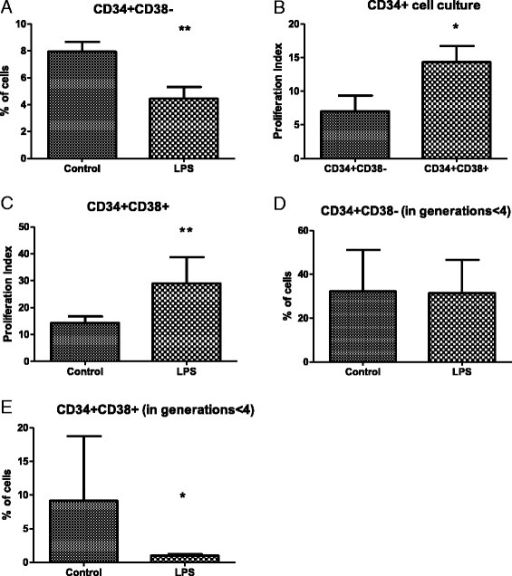 Impact of LPS on the differentiation and proliferation of purified CD34+ human BM cells in vitro. a Effect of LPS on the frequency of the CD34+ CD38− subpopulation after 9 days of culture. b Effect of LPS on the proliferative index of CD34+ CD38+ subpopulation. c Proliferation of CD34+ CD38+ cells in the presence of LPS. Impact of LPS on the frequency of CD34+ CD38− cells (d) and CD34+ CD38+ cells (e) within first, second, and third generations of daughter cells (fewer than four generations). All results obtained after 9 days of culture in atmosphere of 1 % O2. n = 6, *P < 0.05, **P < 0.001. BM bone marrow, LPS lipopolysaccharide