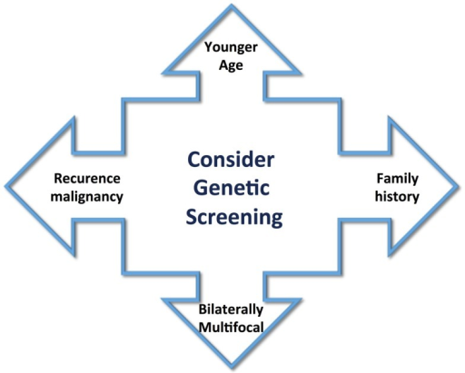 Clinical aspects to guide the screening for genetic abnormality include younger age of tumor appearance, positive family history, bilaterally multifocal tumors, and recurrence or malignancy.