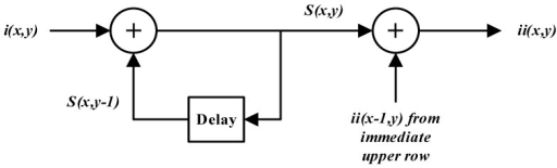 Data Flow Graph of the Viola-Jones recursive equations for a single row of the input image.