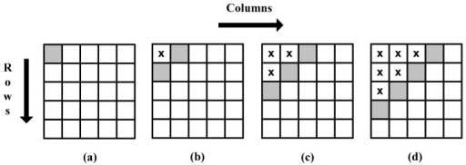 Delayed row computation using the Viola-Jones recursive equations.