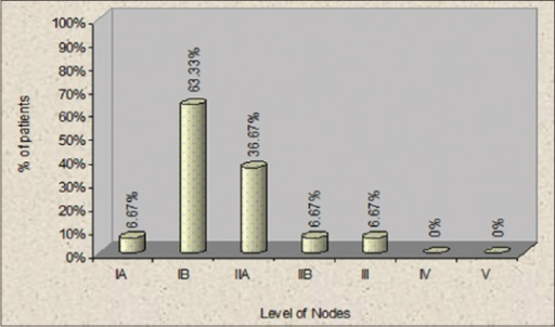 Percentage of patients with positive nodes at different levels of neck