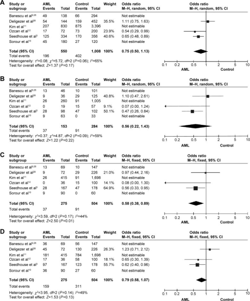 Meta-analysis of the association between XRCC1 Arg399Gln SNP and AML risk under the allele contrast model (A), the homozygote contrast model (B), the recessive model (C), and the dominant model (D).Abbreviations: SNP, single-nucleotide polymorphism; AML, acute myeloid leukemia; CI, confidence interval; M–H, Mantel–Haenszel.