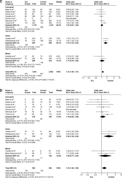 Meta-analysis of the association between XRCC1 Arg399Gln SNP and ALL risk under the recessive model (A), the dominant model (B), the allele contrast model (C), and the homozygote contrast model (D).Abbreviations: SNP, single-nucleotide polymorphism; ALL, acute lymphocytic leukemia; CI, confidence interval; M–H, Mantel–Haenszel.