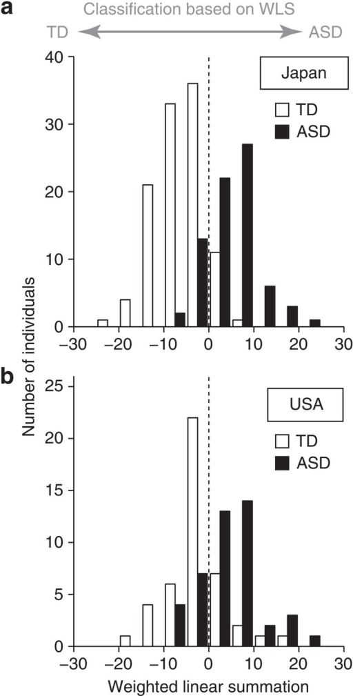 Distribution of weighted linear summations (WLS) of functional connections used for the classification of ASD and TD.(a) The number of TD (white) and ASD (black) individuals in the Japanese data included in a specific WLS interval of width 5 is shown as a histogram (see also Supplementary Fig. 5). (b) WLS for the US ABIDE dataset in the same formats as a.