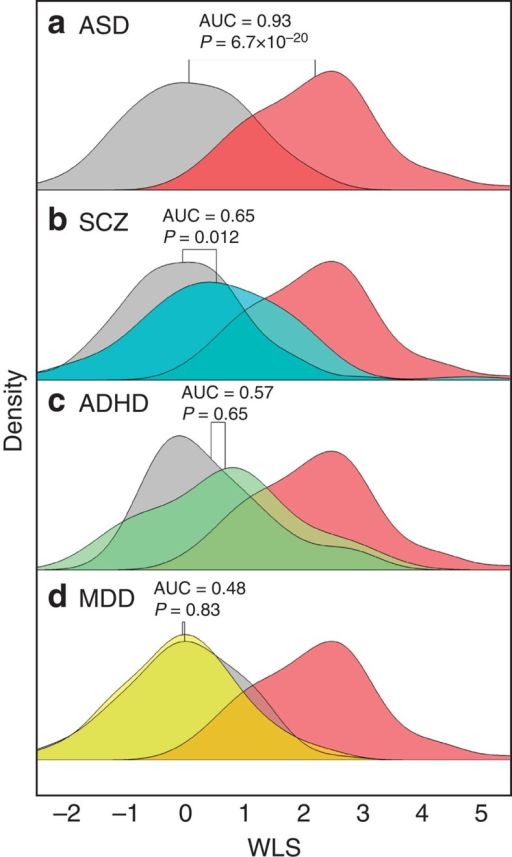 Application of the ASD classifier to other psychiatric disorders.The density distributions of the weighted linear sum (WLS) obtained by applying the ASD classifier to (a) ASD, (b) SCZ, (c) ADHD and (d) MDD data sets. In each panel, the patient distribution and the TD/healthy control distribution are plotted separately, with coloured and grey areas, respectively. For reference, the WLS distribution of the ASD patients (red area) in a is duplicated across the panels (b–d). For each patient–control pair in a–d, the significance of the Benjamini–Hochberg-corrected Kolmogorov–Smirnov test and AUC values are shown. In this figure, for the visualization purposes, the WLS of each data set is standardized to match median and s.d. of TD controls across the panels. Note that this WLS standardization is not performed in any quantitative analysis.