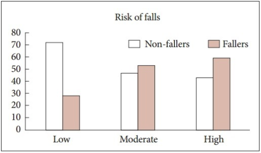 Risk of fall among fallers and non-fallers using Tinneti scale.